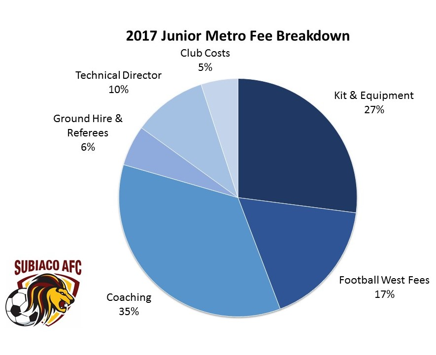 Metro Fee Breakdown