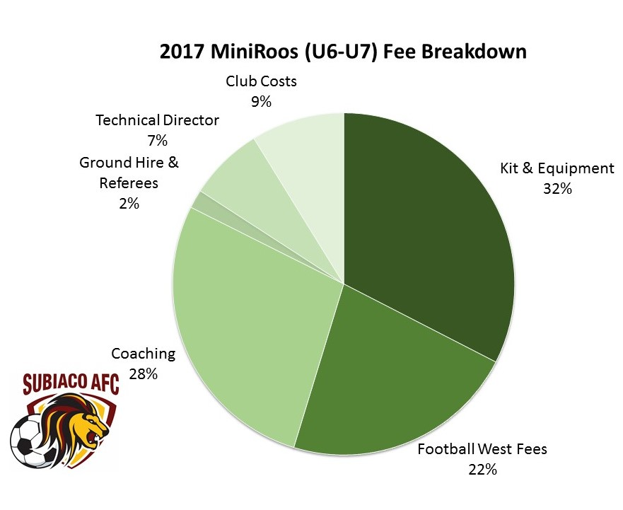 U6-U7 Fee Breakdown